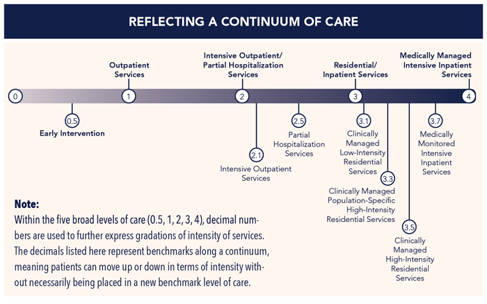 ASAM's Continuum of Care: intervention to intensive Inpatient