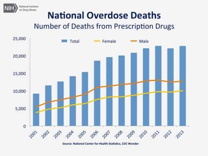 preventing teen prescription drug addiction