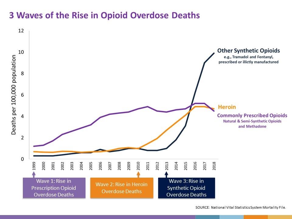 line graph of opioid deaths overtaking heroin deaths