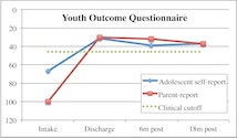 Youth outcome questionnaire data chart