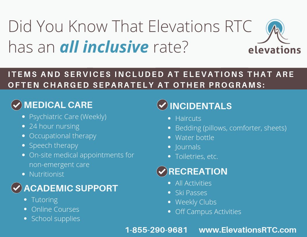 Elevations fact chart