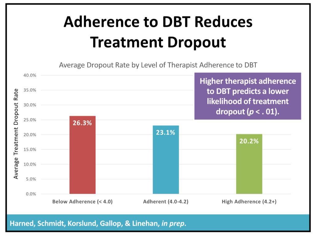 Graph of DBT data